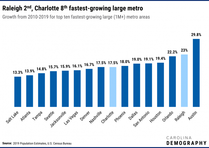 This graph shows the top 16 fastest growing metro areas in the United states from 2010-2019. Raleigh and Charlotte rank #2 and #8 respectively.