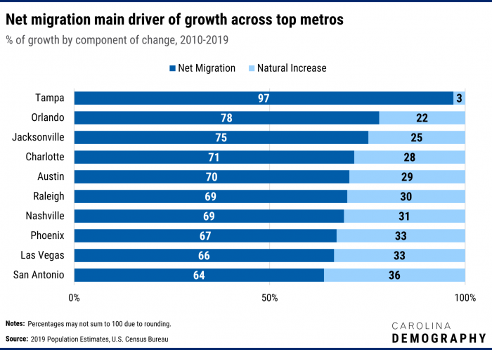 This graph shows the top 10 fastest growing metro areas in the United states from 2010-2019 and the makeup of of their growth as Net Migration and Natural Increase.