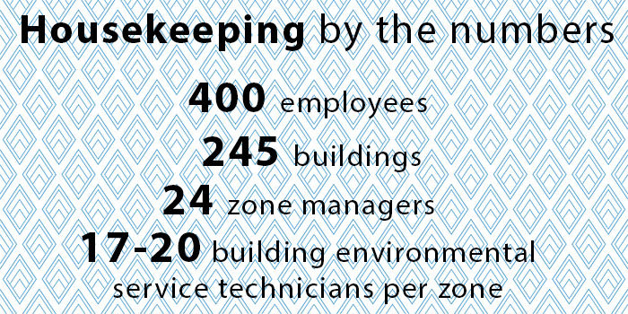 Housekeeping by the numbers: 400 employees, 245 buildings, 24 zone managers, 17-20 building environmental service technicians per zone