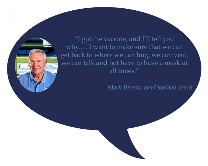 """Mack Brown, football head coach """"I got the vaccine, and I'll tell you why. … I want to make sure that we can get back to where we can hug, we can visit, we can talk and not have to have a mask at all times."""""""